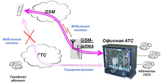 Схема работы GSM шлюза