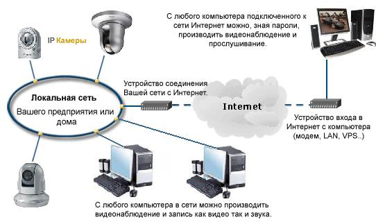 Проводная система IP-