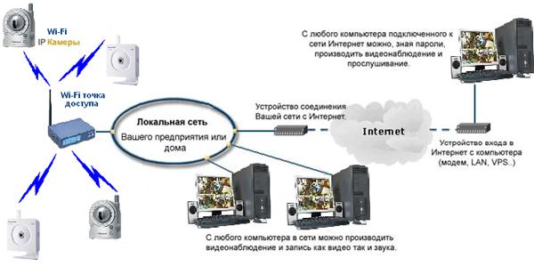 система IP-видеонаблюдения
